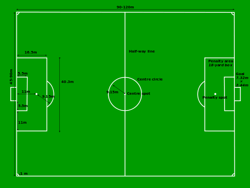 soccer field sizes